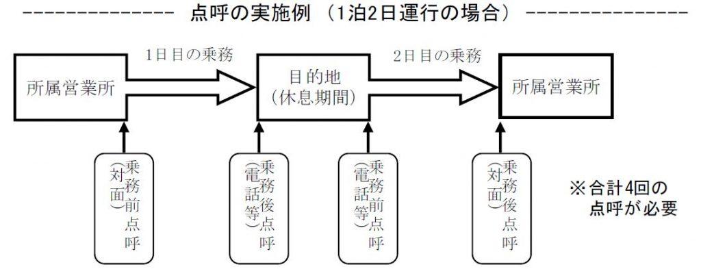 泊を伴う運行の点呼実施例|大阪の運送業許可に特化した行政書士