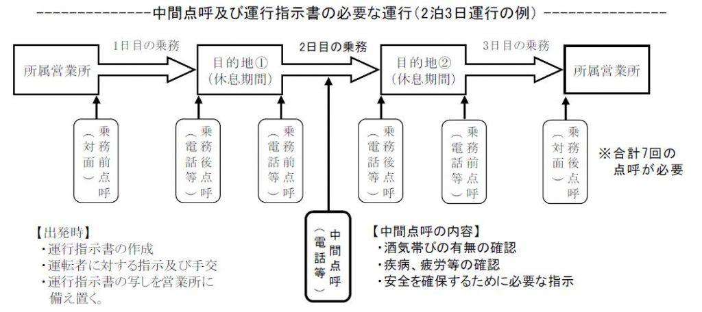 2泊3日運行以上における中間点呼の実施|大阪の運送業許可に特化した行政書士