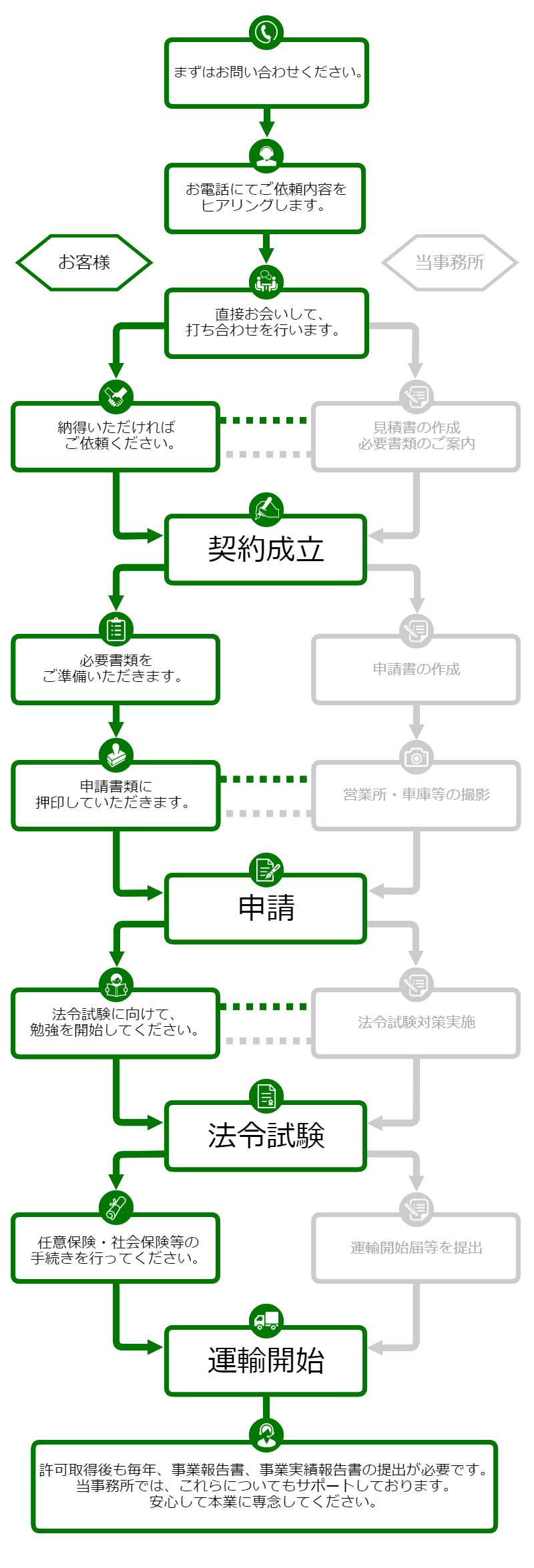 ご依頼の流れ|大阪の運送業特化行政書士 堀内法務事務所